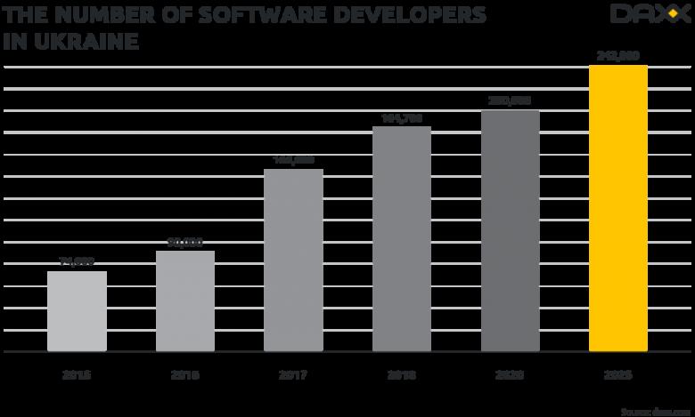 全世界到底有多少软件开发人员?插图(5)