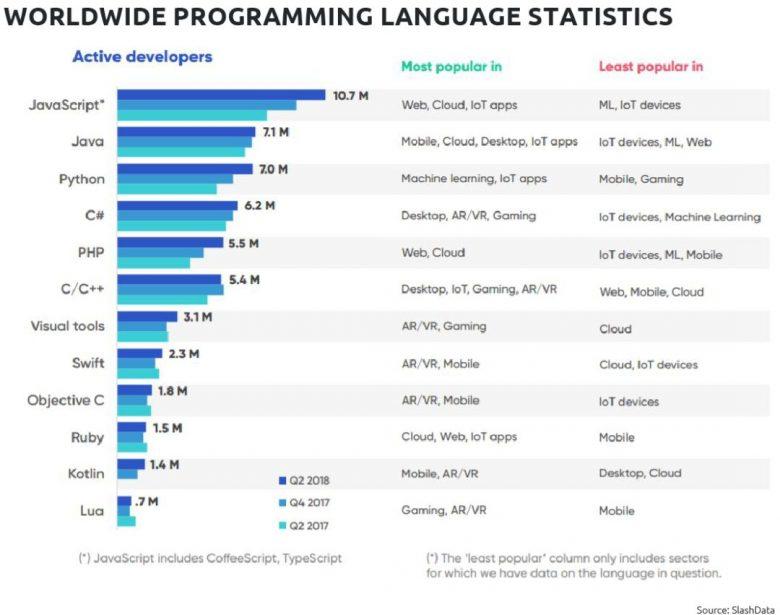全世界到底有多少软件开发人员?插图(6)