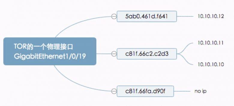 这些自动化运维技巧让网络运维不再背锅插图(1)