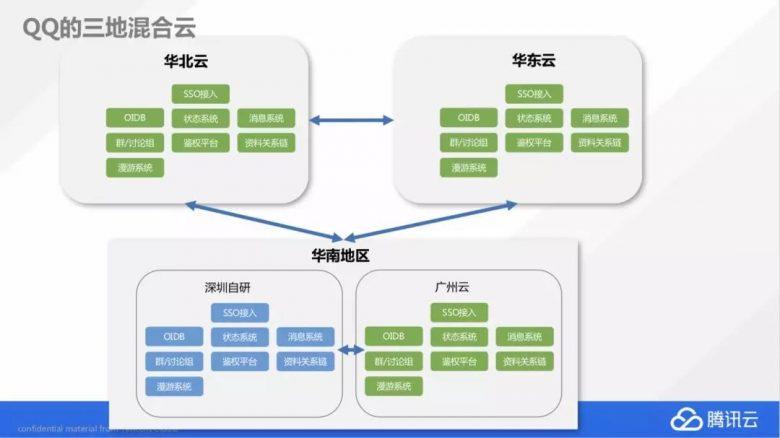 QQ是如何完成20万台服务器全量上云的?插图