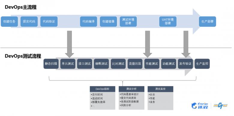 携程酒店的 DevOps 测试实践插图(2)