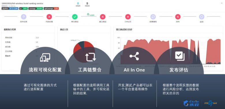 携程酒店的 DevOps 测试实践插图(3)
