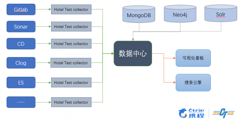 携程酒店的 DevOps 测试实践插图(9)