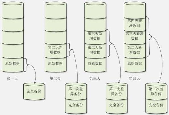 Mysql备份恢复插图(2)