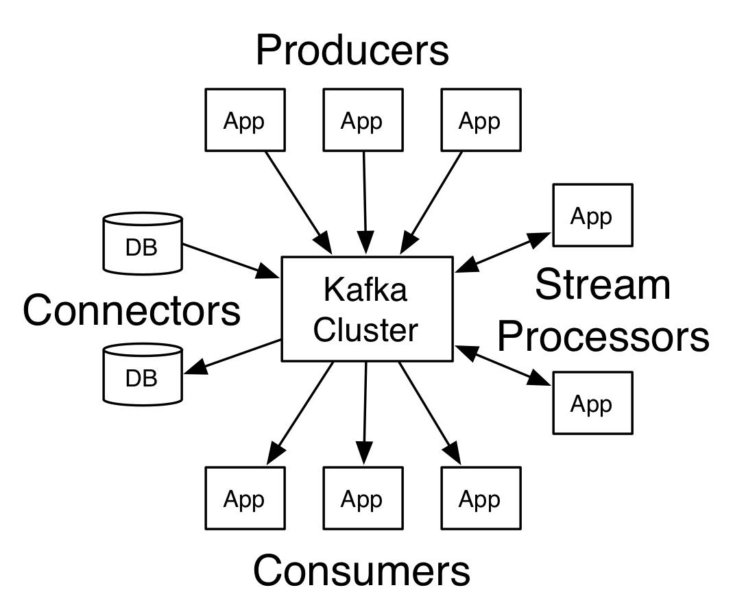 Kafka原理详解插图(2)
