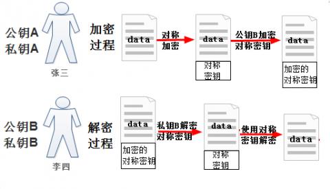 linux加密管理插图(4)