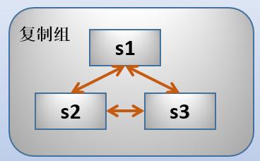Mysql高可用插图(1)
