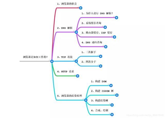 web教程-http协议入门插图(6)