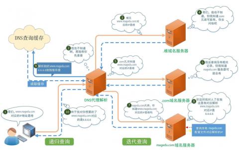 DNS服务配置与管理插图(1)