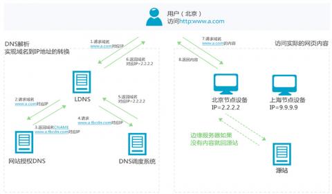 DNS服务配置与管理插图(6)