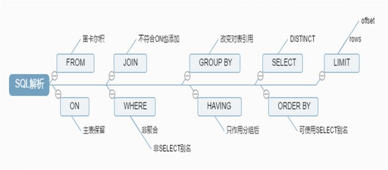 SQL语句插图(2)