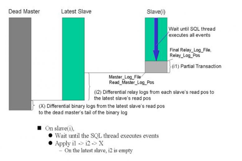 Mysql高可用插图(3)