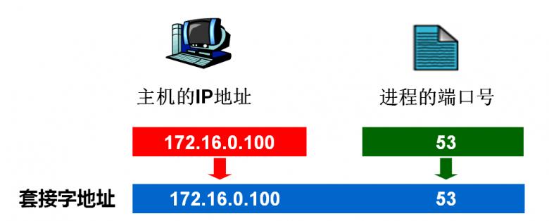 web教程-http协议入门插图(3)