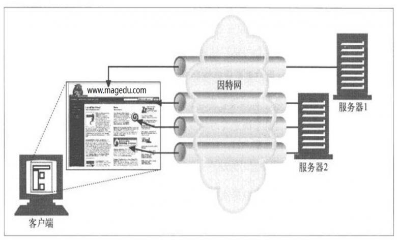 web教程-http协议入门插图(12)