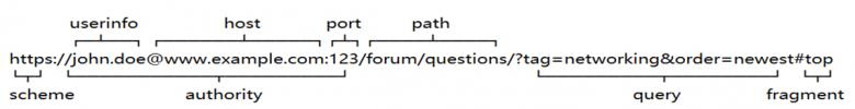 web教程-http协议入门插图(11)