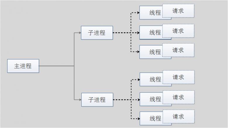Apache服务安装和配置插图(1)