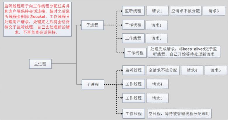 Apache服务安装和配置插图(2)