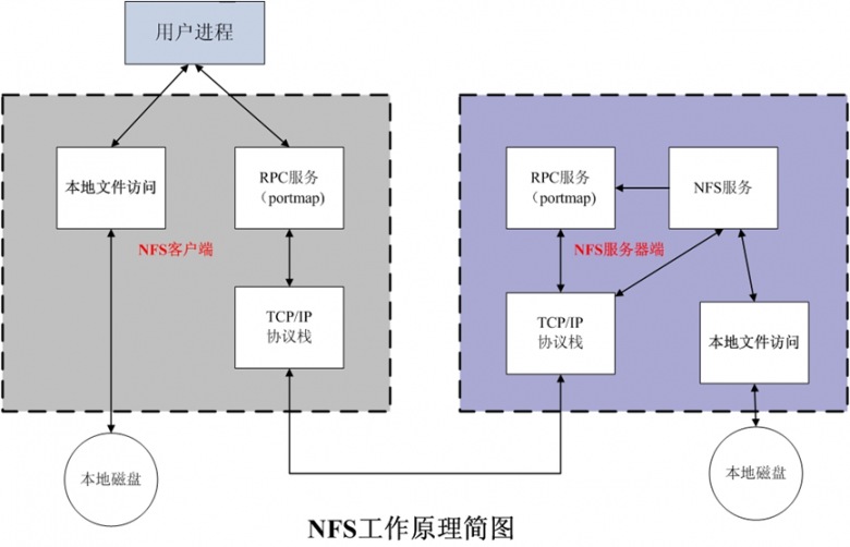 linux-NFS管理插图(1)