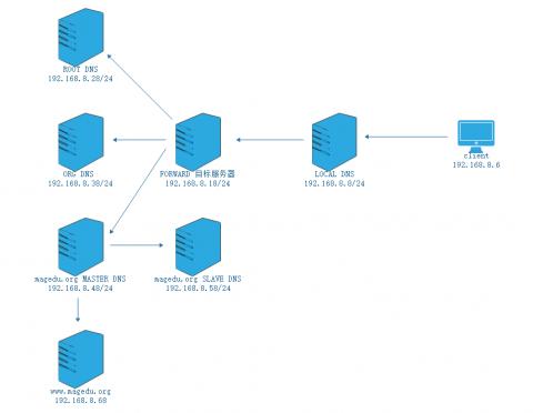DNS服务配置与管理插图(7)