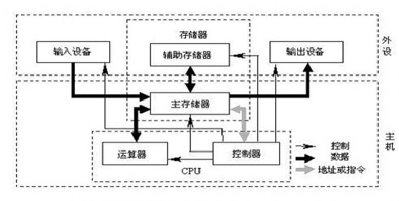 Linux 计算机基础插图(1)
