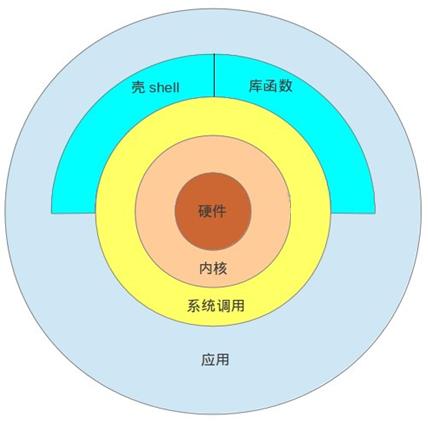 linux shell介绍插图