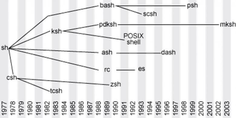 linux shell介绍插图(1)