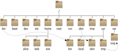 linux系统目录结构插图