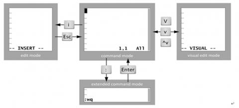 linux-文本处理-vim插图(2)