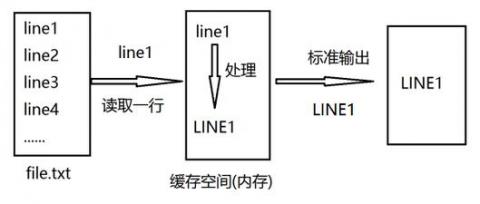linux文本处理-sed插图