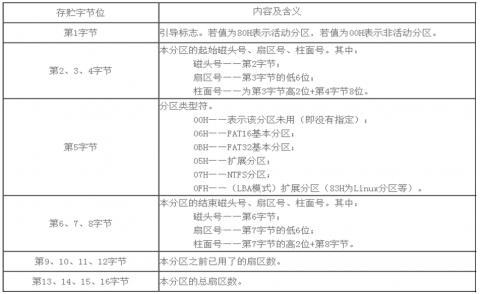 linux磁盘管理插图(2)