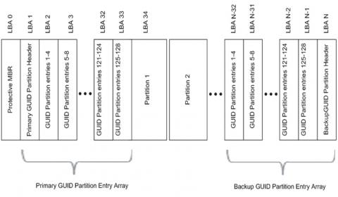 linux磁盘管理插图(3)
