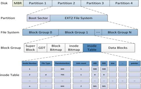linux文件系统管理插图(1)