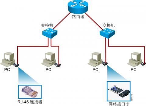 linux网络基础插图(1)