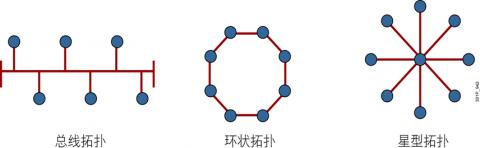 linux网络基础插图(3)