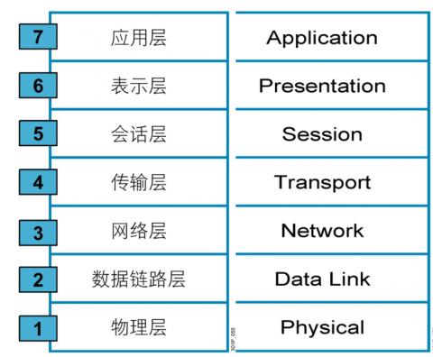 linux网络基础插图(5)