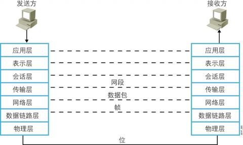 linux网络基础插图(8)