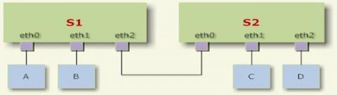 linux网络配置插图(1)
