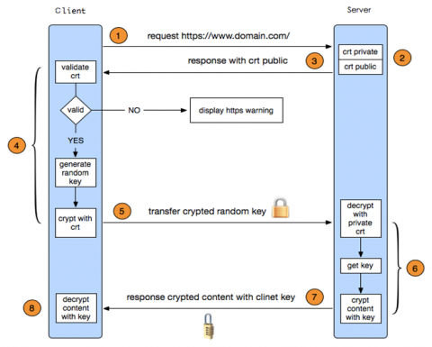 linux加密管理插图(16)