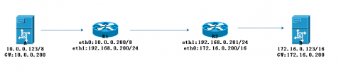 linux网络配置插图