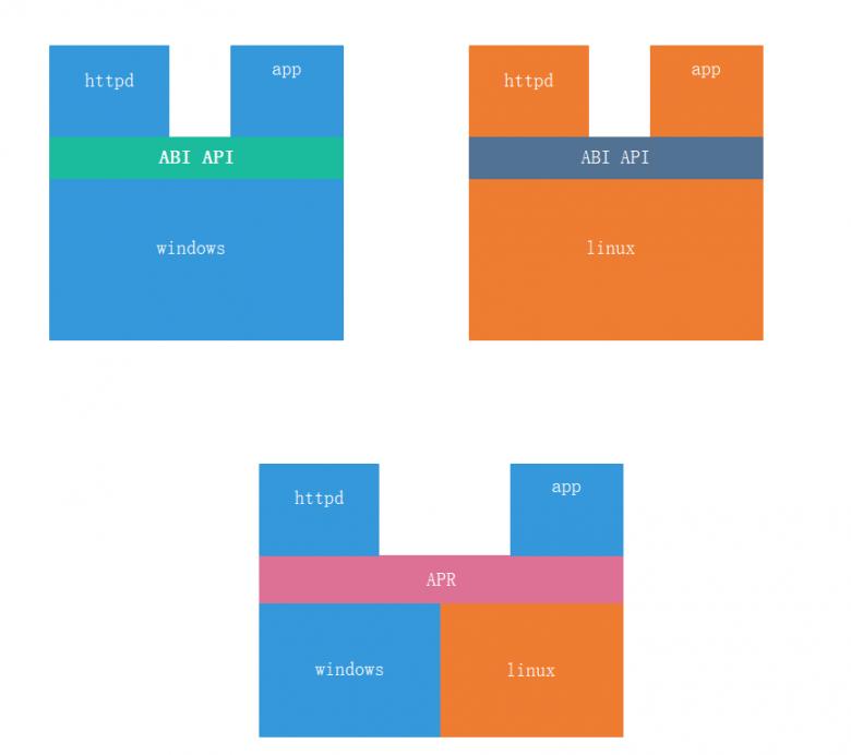 Apache服务安装和配置插图(3)
