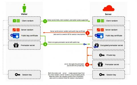 linux加密管理插图(12)