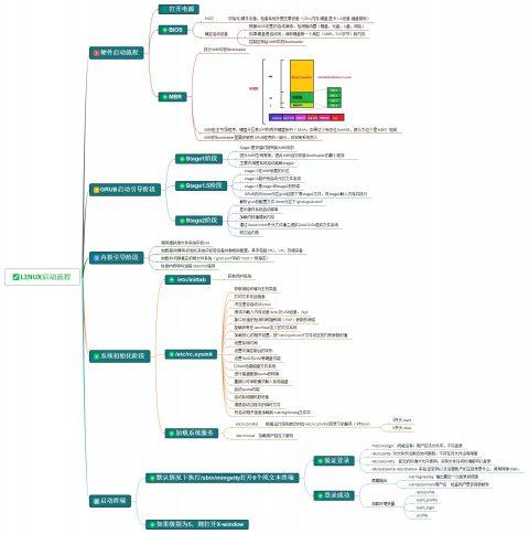 linux启动过程插图(1)