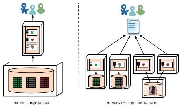 开发语言,WEB架构介绍插图(2)