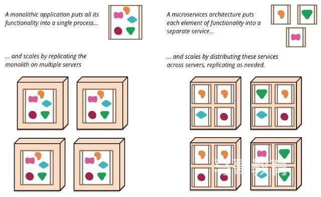 开发语言,WEB架构介绍插图(1)