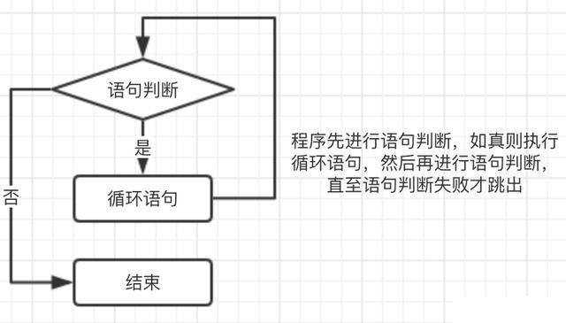 shell循环插图(1)