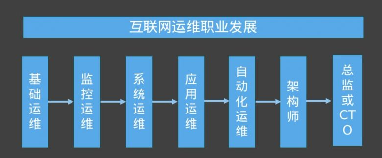 运维自动化发展历程,运维职业发展路线插图(4)