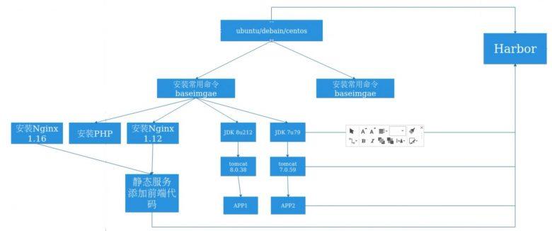 docker实战-dockerfile制作镜像插图(1)