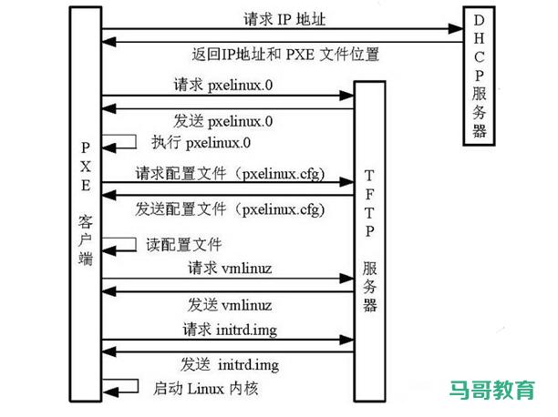 利用 PXE 实现自动化系统部署插图