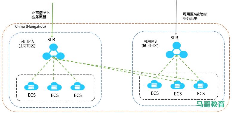 LVS经典入门教程插图(1)