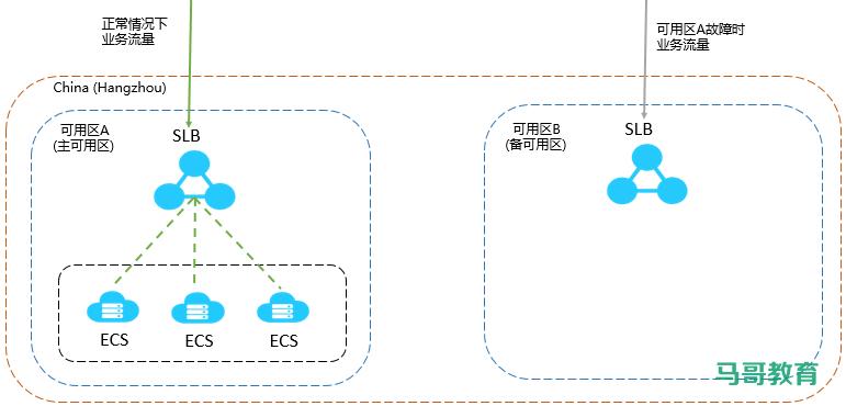 LVS经典入门教程插图(2)